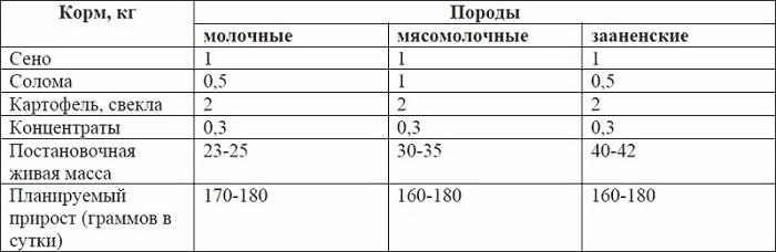 Таблица откорма коз
