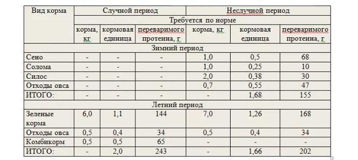 таблица кормление козлов