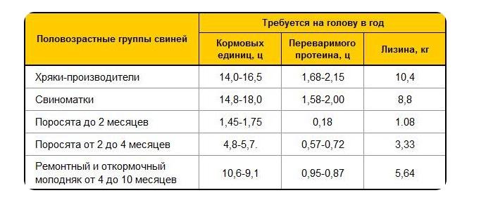 таблица откорма